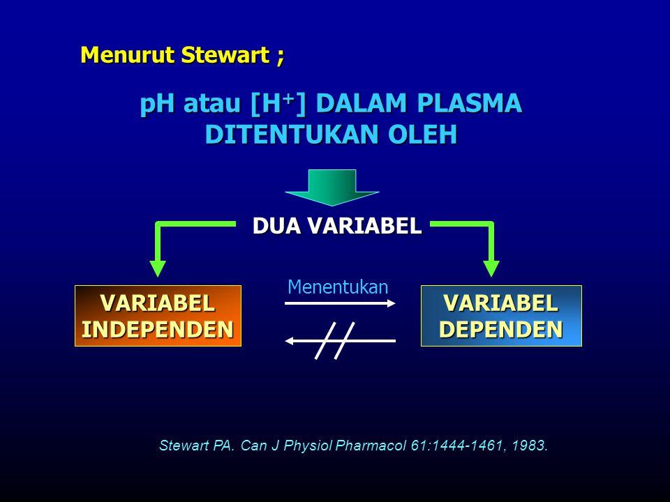 pH atau [H+] DALAM PLASMA DITENTUKAN OLEH